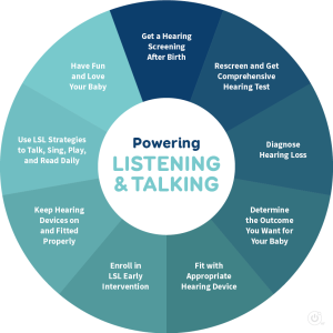 powering-listening-talking